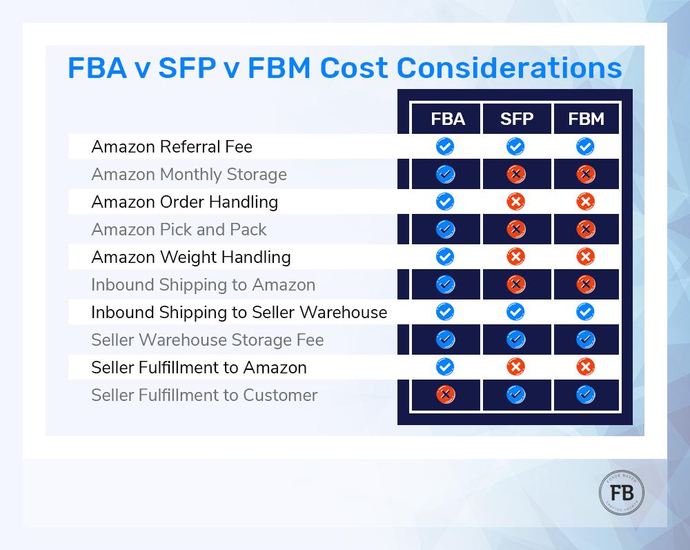 FBA SFP FBM Cost Considertations