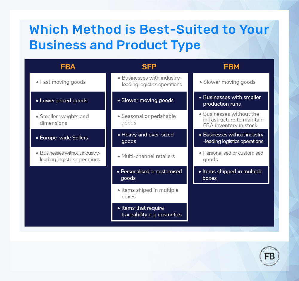 FBA SFP FBM business product type