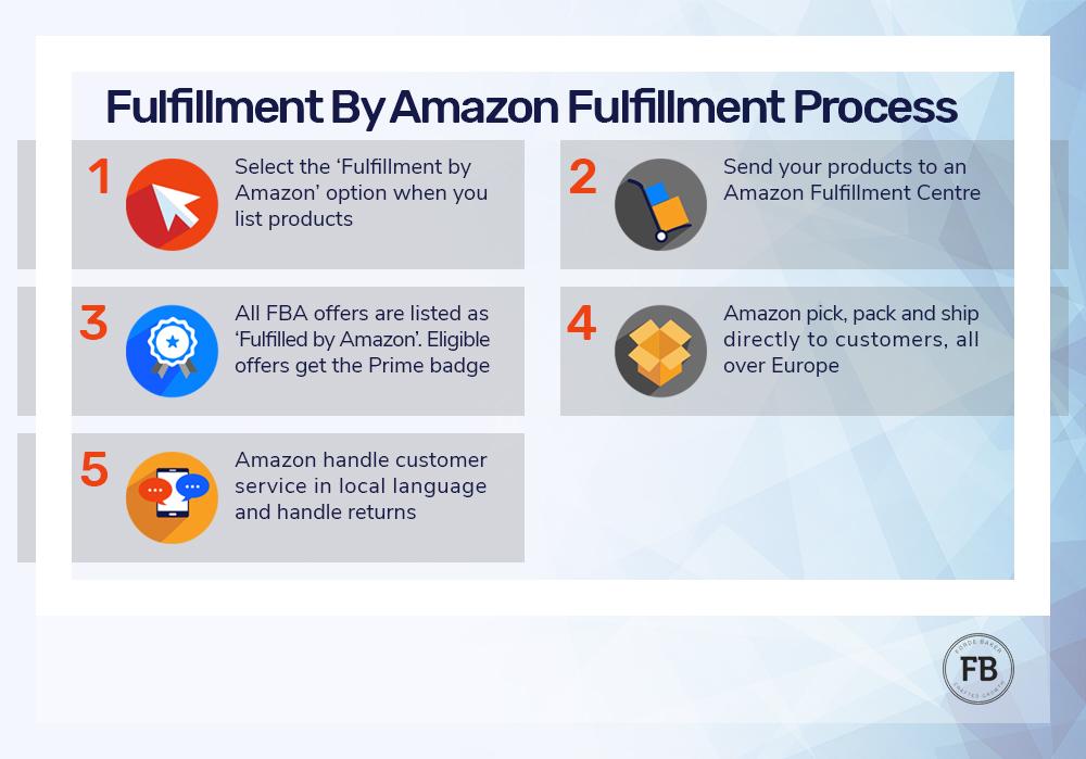 How FBA fulfilment works