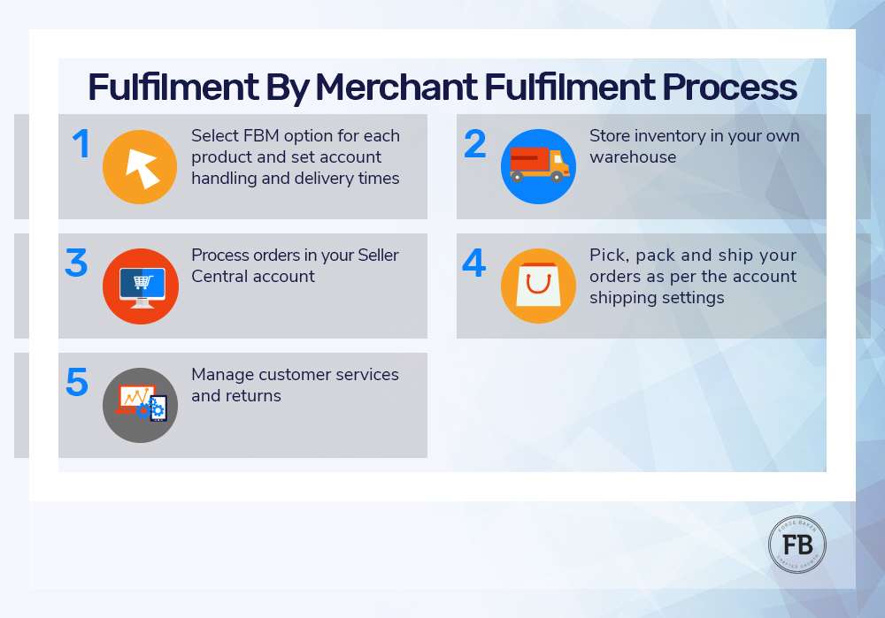 Fulfilment by Merchant Fulfilment Process