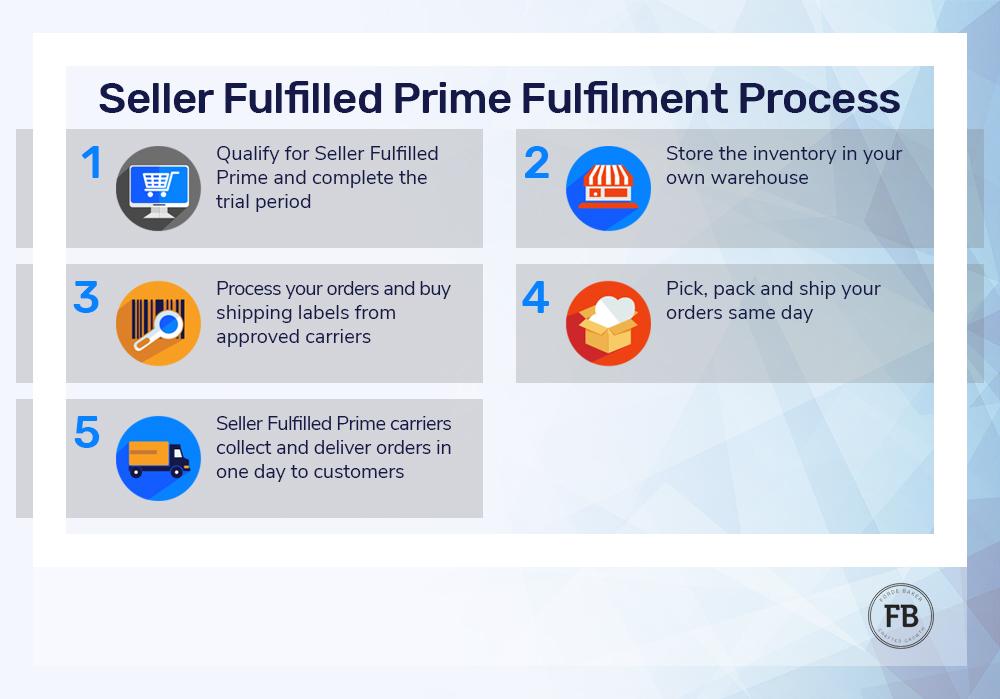 Seller Fulfilled Prime Fulfilment Process