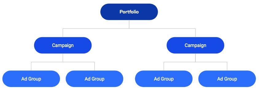 amazon ad campaign structure