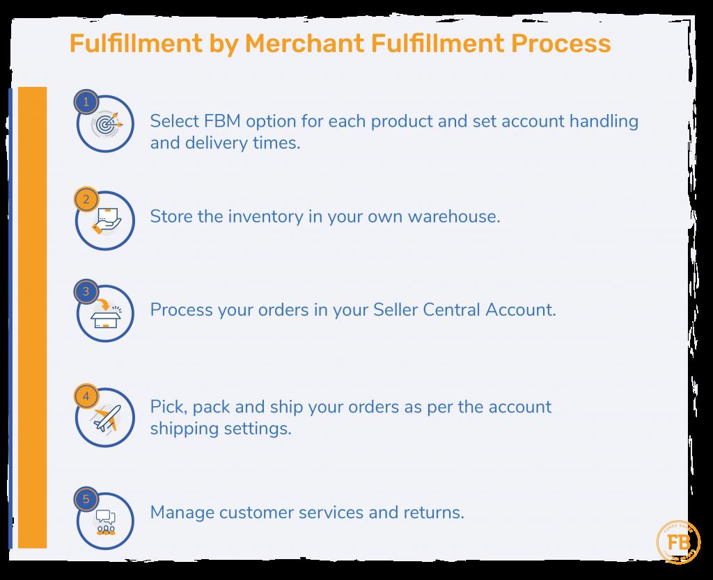 Fulfillment by Merchant FBM Process