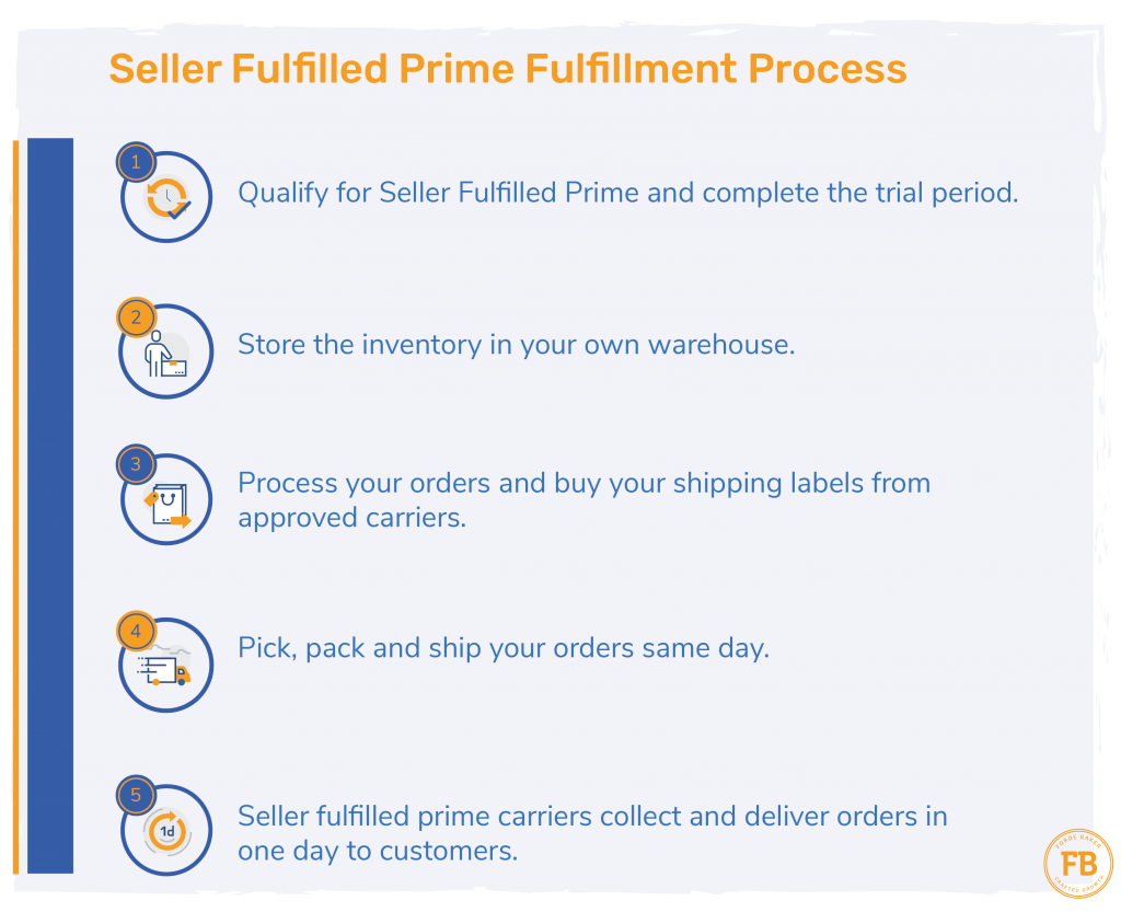 Seller Fulfilled Prime Process