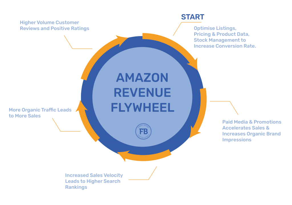 amazon revenue flywheel