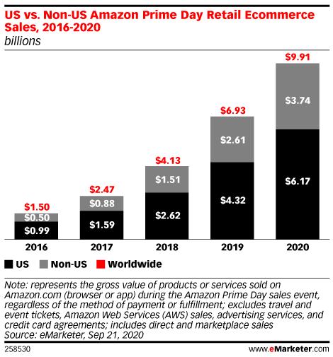 prime day 2020 $10 billion sales