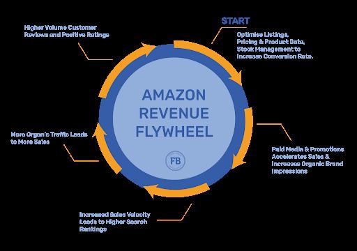 amazon revenue flywheel