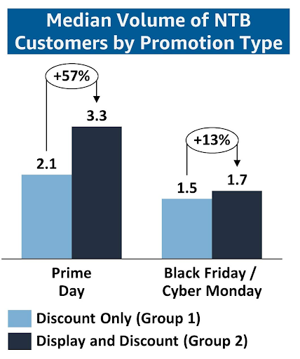 Amazon advertising and promotions